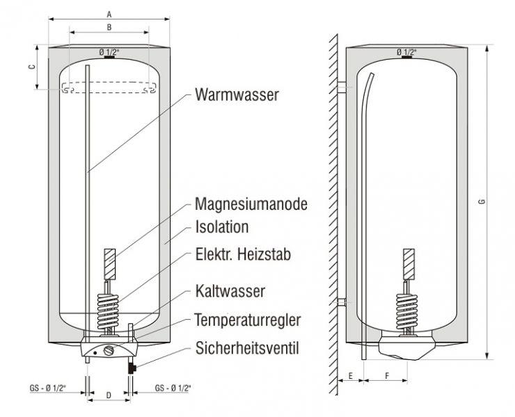 Warmwasserboiler - einebinsenweisheit