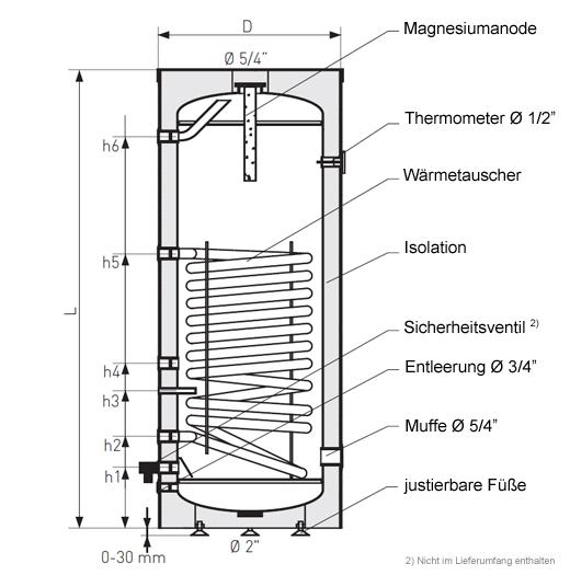 120 liter warmwasserspeicher brauchwasserspeicher 1 wt heizung solar24. Black Bedroom Furniture Sets. Home Design Ideas